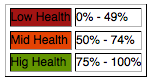 Compliance Sheriff health range percentages