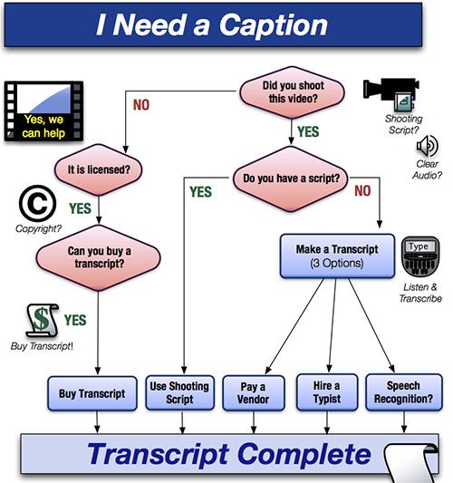 accessibility at penn state flowcharts amp concept maps