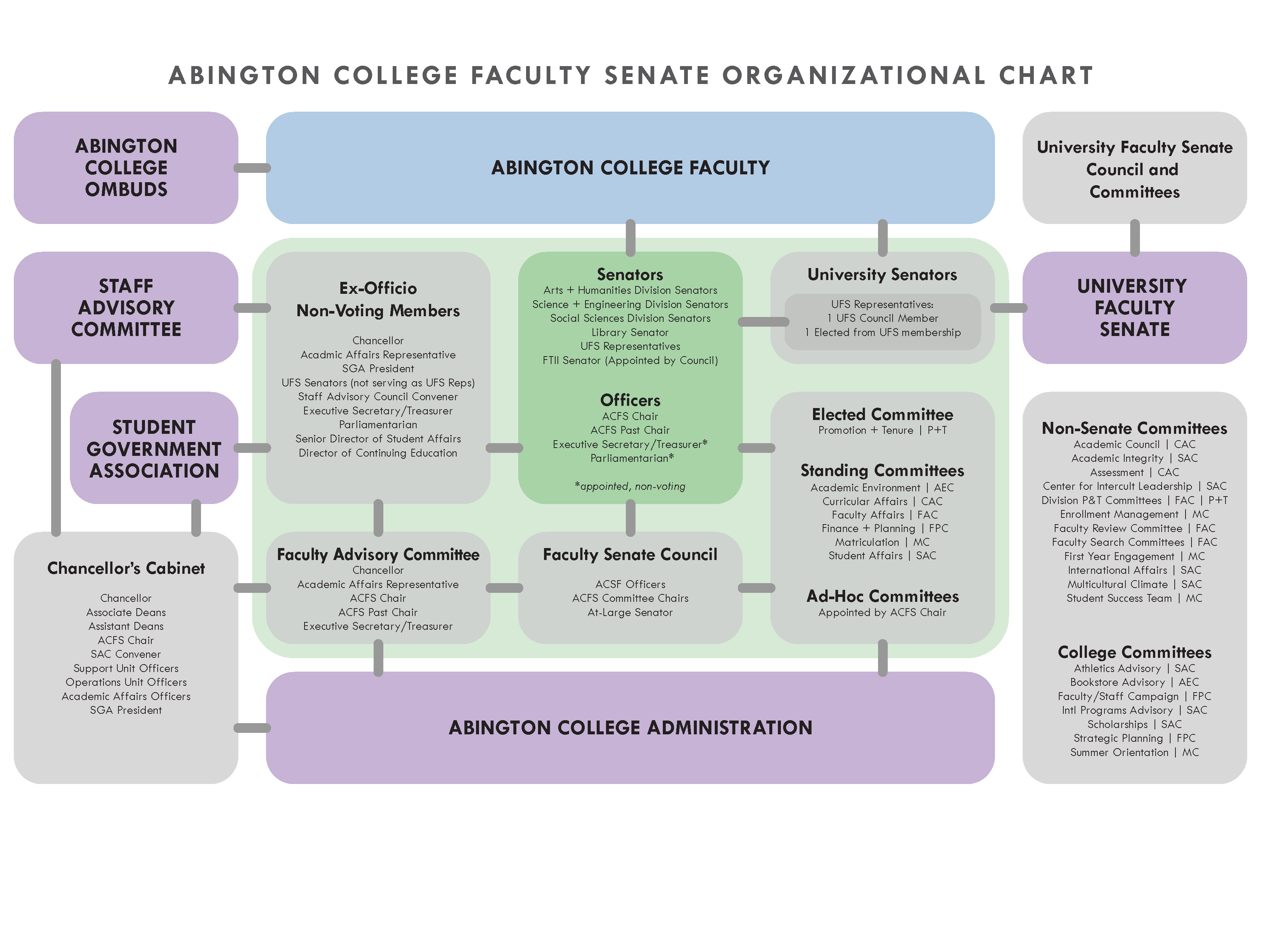Abington College Faculty Senate Organizational Chart