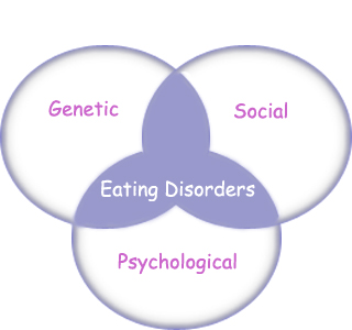 the question of craving in the eating disorder anorexia nervosa Individuals who are diagnosed with bulimia nervosa and binge eating disorder exhibit  craving to control  eating disorder such as bulimia nervosa or anorexia.