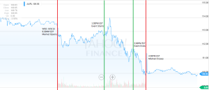 Apple Event Yahoo Finance Marked UP