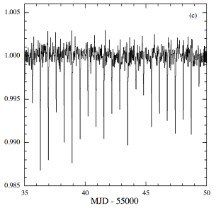 Transits of KIC 12557548, from Fig. 2 of Rappaport et al. 2012