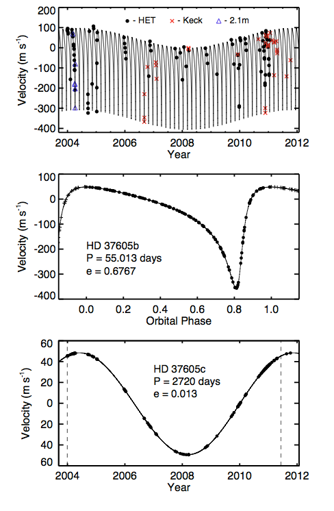 HD 37605 b and c, discovered with Keck and HET velocities.