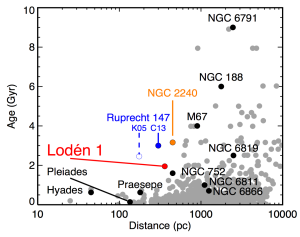 Distances and ages of clusters in WEBDA. The blue open circle is where I had found Ruprecht 147 (in the database) in 2007. The closed circle is Jason Curtis's value. What's that red point?