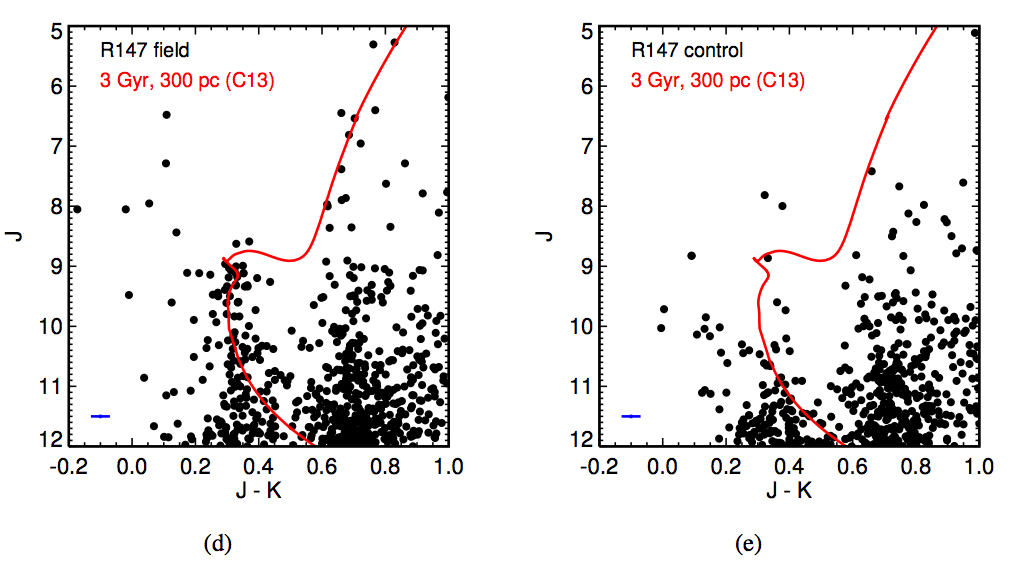 Color-magnitude diagrams for Ruprecht 147 and a control field.