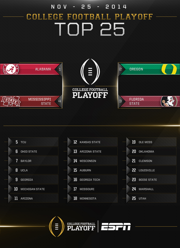 college national championship whos all in the playoffs