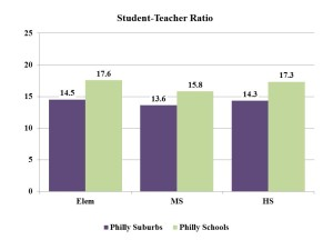 Philly_Student Teacher Ratio 15