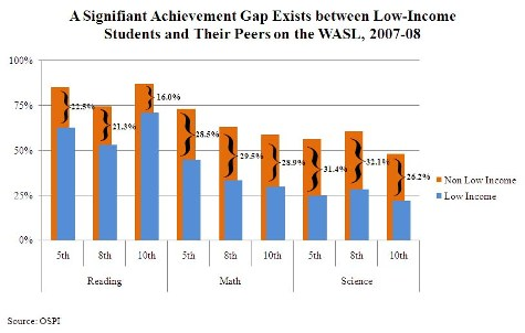 The Widening Income Achievement Gap