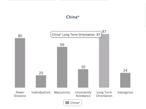 hofstede's cultural dimensions difference between china By hofstede's treatment of chinese and japanese values this paper discusses the treatment  in different nations or cultures hofstede (1980a) empirically developed the follow-  difference in inheritance law between germanic and latin europe also exists between japan and china (p 128.