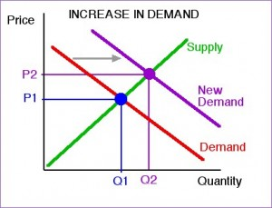 applying supply and demand concepts Lean distribution: applying lean manufacturing to distribution, logistics, and supply chain 1st edition.