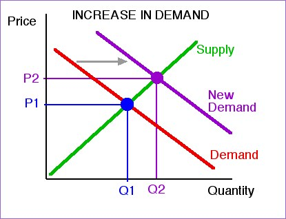 demand and supply for eggs Poultry & eggs  interactive charts and highlights of the latest world agricultural supply and demand estimates  food demand analysis.
