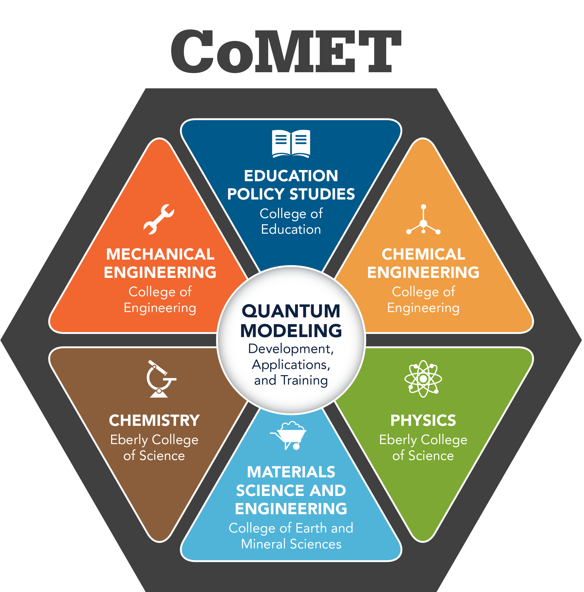 CoMET embraces students from a wide variety of STEM disciplines