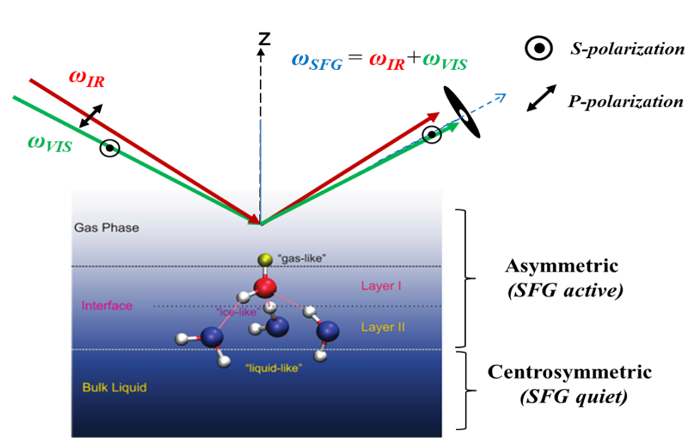 SFG of water and ions at interfaces