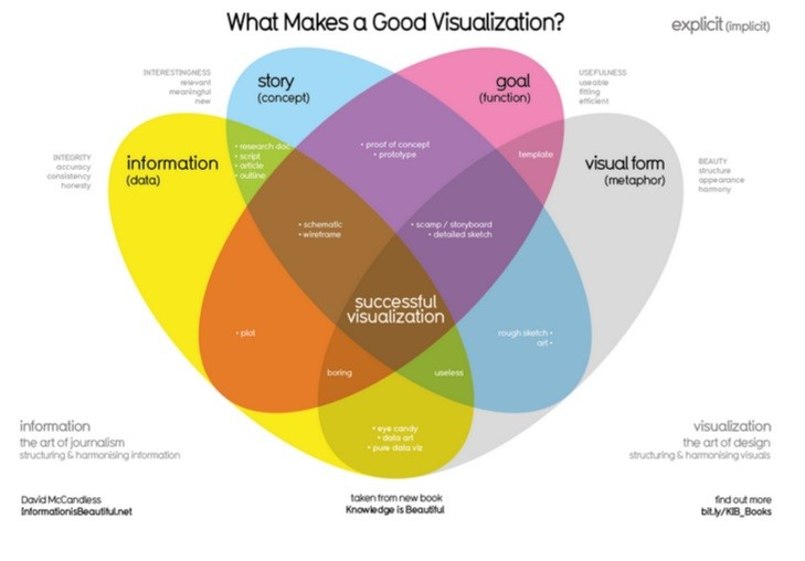 What makes a good visualization? graphic