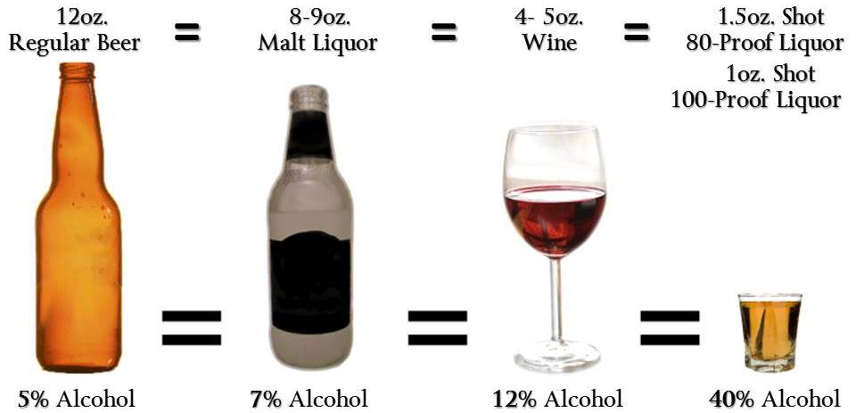 How Much Alcohol Does  Standard Drink Contain