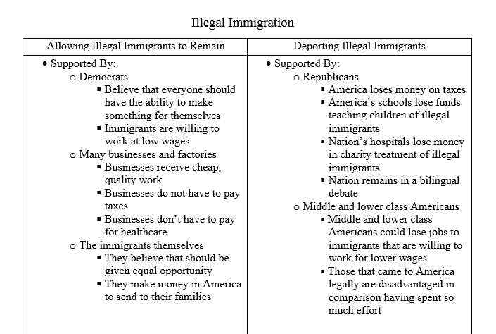 Argumentative essay immigration