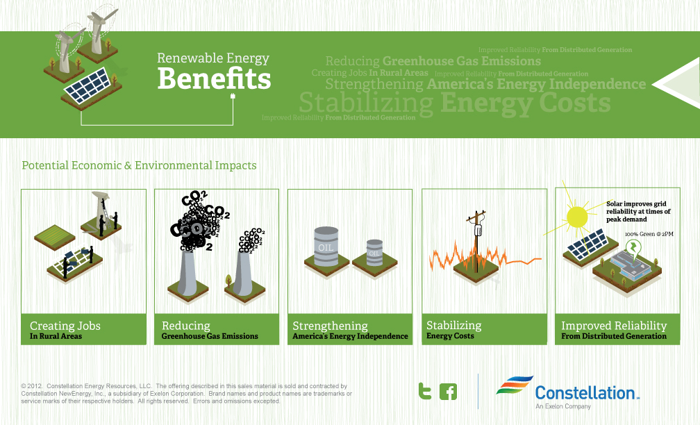 the benefits of using renewable sources of energy Addressing climate change requires rapid reductions in the use of carbon based energy sources that pollute the environment, yet electricity is a key resource for all societies.