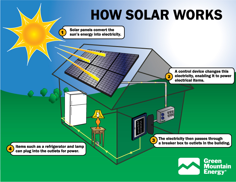 The skinny on solar panels rcl reflections - How to make a solar panel out of soda cans ...