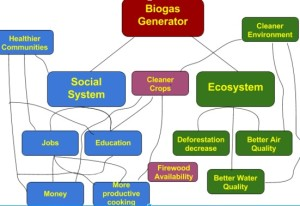 Biogas_Diagram_agp5128