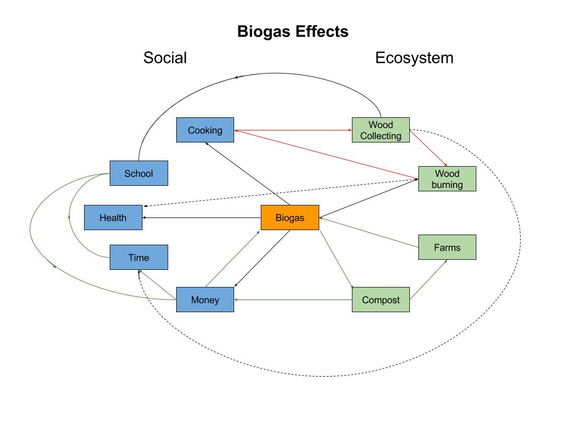 Sustainable energy geog 30 our perspectives this diagram demonstrates the social and ecosystem effects that the introduction of biogas induces the arrows indicate how one component interacts with pooptronica Image collections