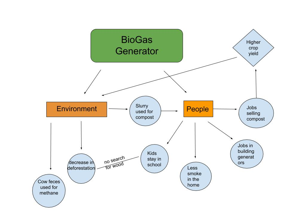Biogas System Diagram Adriana Buonocore Geog 30 Our Perspectives