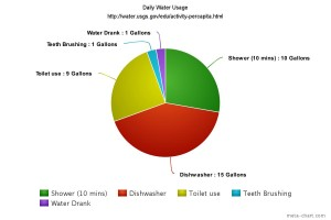 water_usage_sch5183