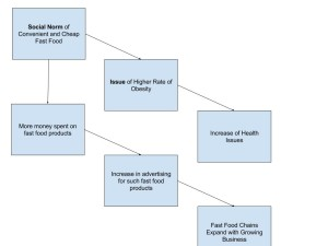food_diagram_sms6421