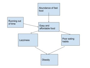 food_diagram_ben_bishop