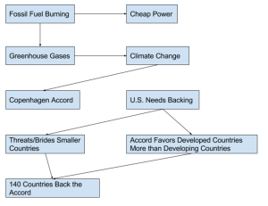 climate-diplomacy-chart