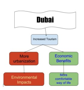 dubai diagram