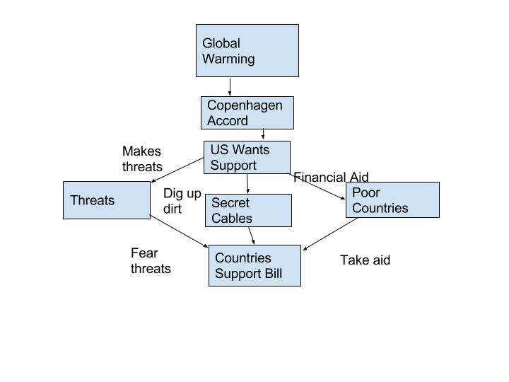Global Warming Concept Map.Module 9 Climate Change Geog 30 Our Perspectives