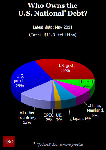Who Owns the U.S. National Debt?