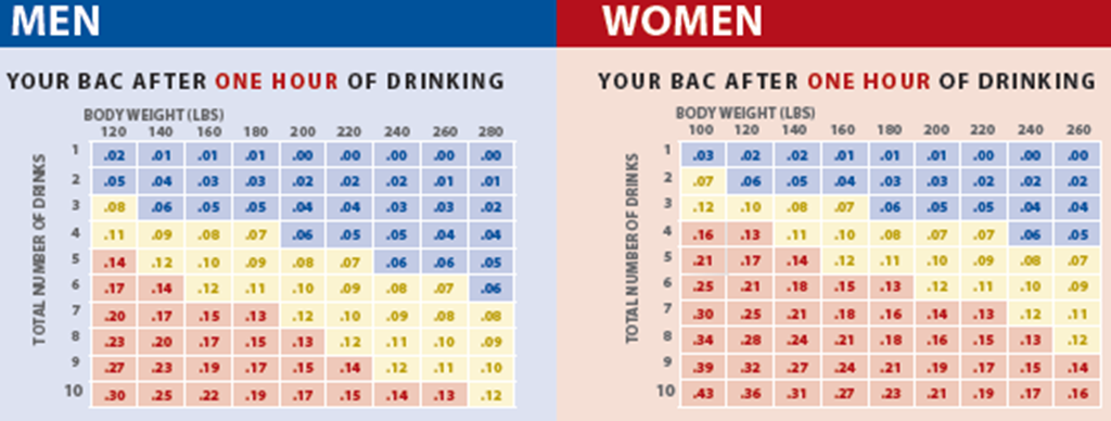 smart serve bac chart: Safer drinking strategies healthy penn state