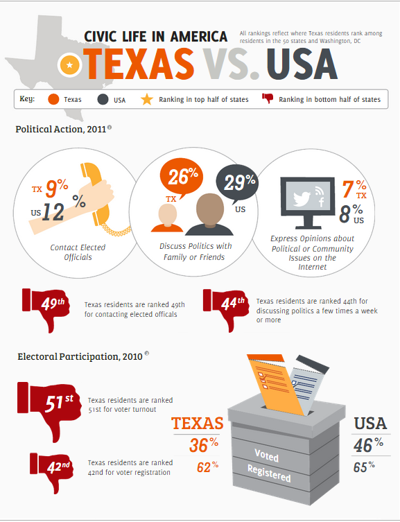 reasons for low voter turnout in texas