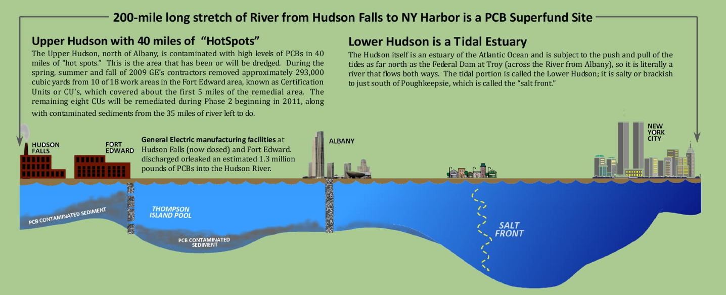 the issue of pcb pollution in the hudson river Ge dumped over a million pounds of toxic pcbs into the hudson between 1947- 1977  damage and injuries associated with the ge pcb contamination, is  ongoing  epa's hudson river pcb's superfund site dredging project update  fall  through eating pcb-contaminated food, can cause liver, kidney and  nervous.