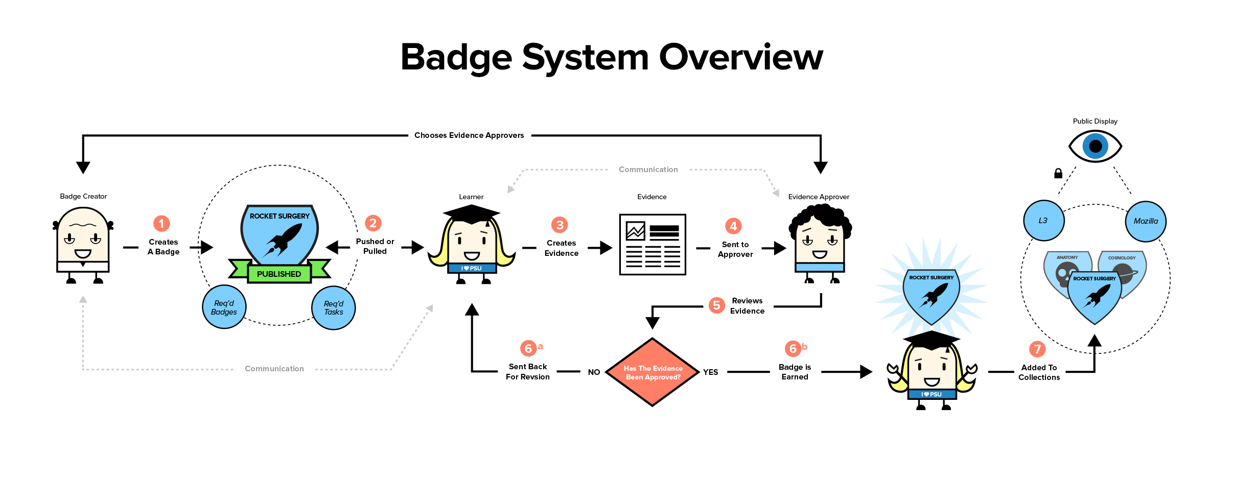 badge system overview