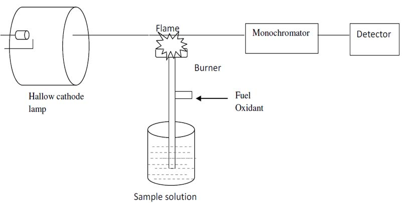 atomic absorption spectroscopy application Example applications include atomic absorption spectroscopy this module utilizes the j13856 sers substrates and can be customized for specific oem application.