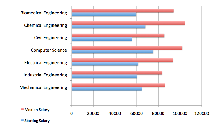 Choosing an engineering degree for salarylocation jason screen shot 2014 04 20 at 112759 pm sciox Choice Image