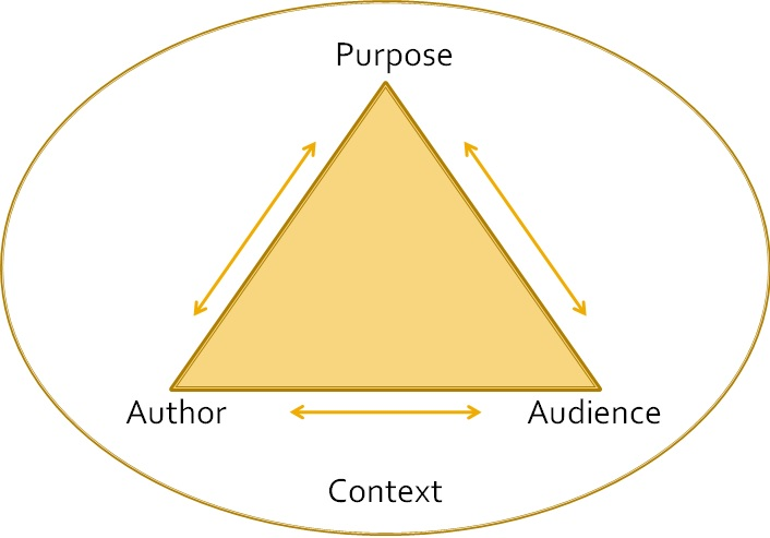 1B Audience and Purpose