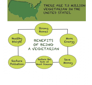 the health benefits of vegetarianism essay A persuasive essay on the health and environmental benefits of a vegetarian diet.