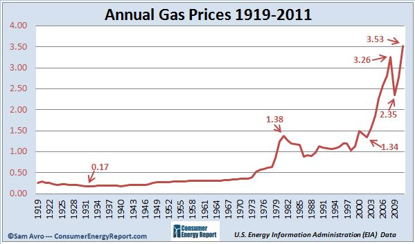 Cost Of Natural Gas Per Gallon For Cars