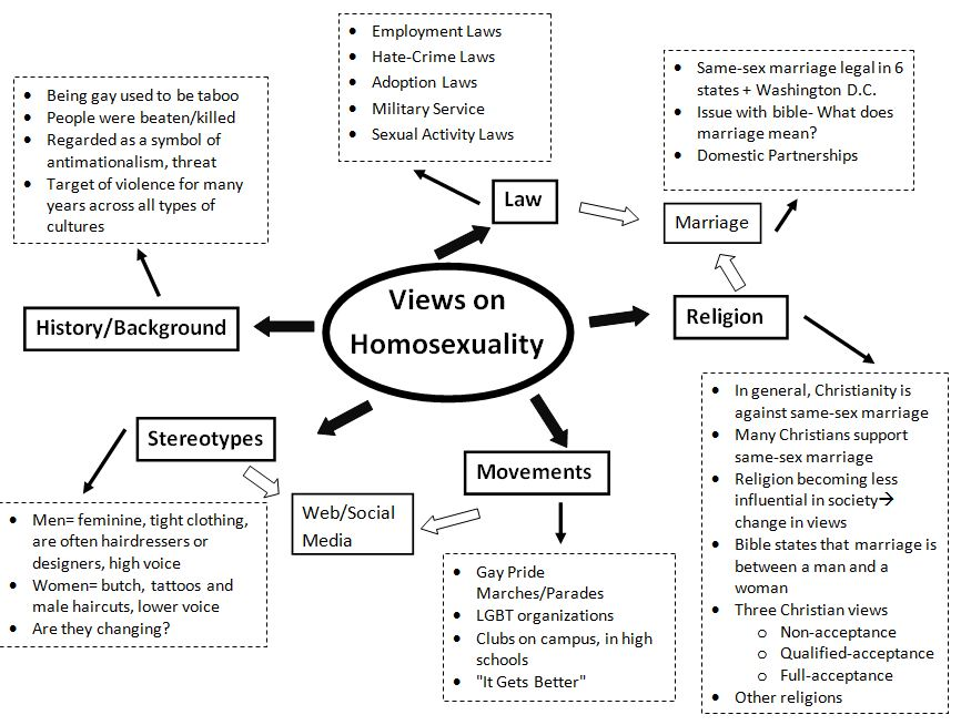 Homosexual sex viewpoints