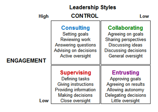 approaches to leadership Leadership trait theory of leadership trait theory of leadership the trait model of leadership is based on the characteristics of many leaders hands on approach to leadership: the need for leaders to be good administrators how great leaders transform organizations, nations.