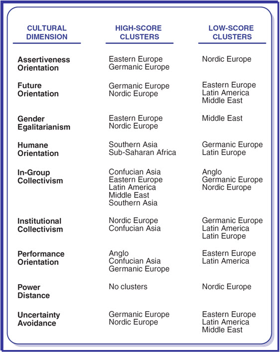 an examination of the six dimensions of culture according to hofstede The 6 dimensions of national culture, created by geert hofstede and a team of   according to hofstede and his team, the power distance index, or pdi,  an  example is women being effective negotiators (a study by.