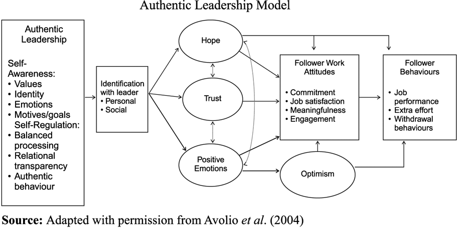 authentic leadership More recently, the adjective authentic has been placed in front of the word leadership in an effort to add to the study of leadership and expand its application in organizations the term authentic has particular connotations and innuendo that may well lead an individual to conclude that it is perhaps a superior or more genuine form.