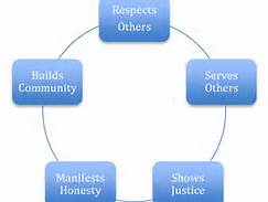 an overview of the ethics of a great leadership Ethical leadership is leadership that is directed by respect for ethical beliefs and values and for the dignity and rights of others: 22 it is thus related to.