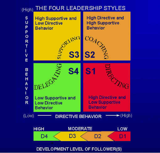 leadership approach and style The style approach the style approach emphasizes the behavior of the leader it focuses on what leaders do and how they act researchers determined that there are two types of behaviors.