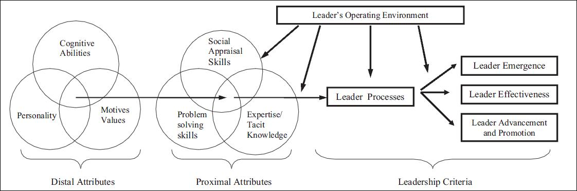 an analysis of the transformational leadership and the performance of research and development proje The success of international development proje cts pp 657 677  e educational lead ershipand group performance: the mediating role of transactive memoryhtm.