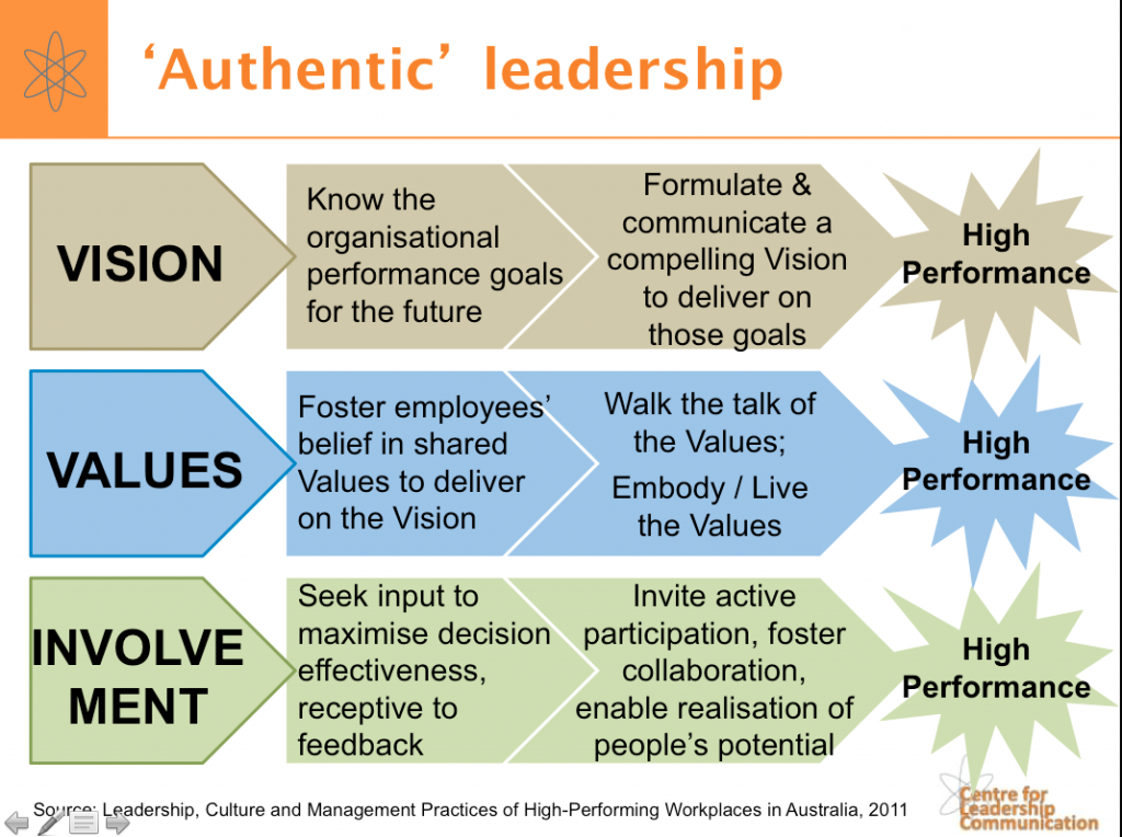 authentic leadersship Authentic leadership and operationalizing it, in the opinion of this author, authentic leadership is an important and provocative concept that holds promise for multiparadigmatic and multimethodological.