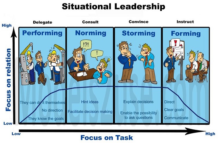 situational theories of leadership management essay Situational leadership essays: over 180,000 situational leadership essays leadership theory and application: empowering people through effective leadership is what management does at google.
